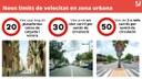 Nous límits de velocitat en zona urbana